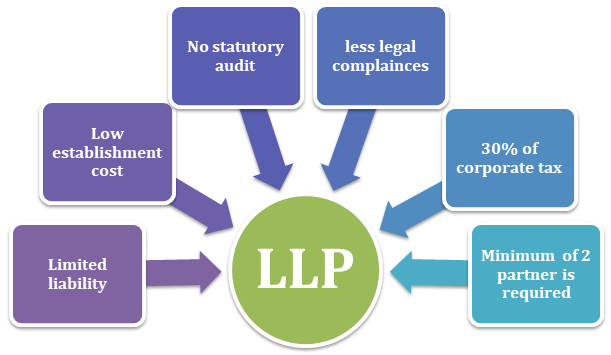 limited liability partnership-advantages